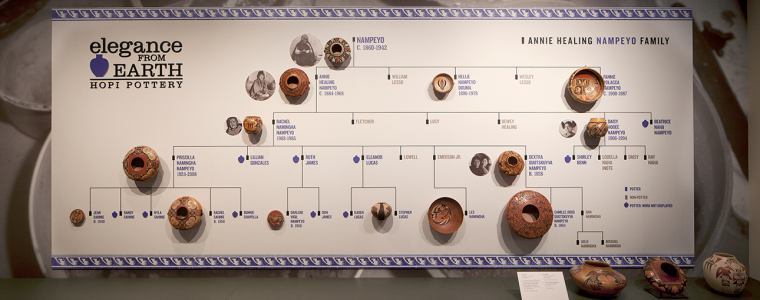 "Nampeyo family timeline in the exhibit ""Elegance from Earth: Hopi Pottery."""